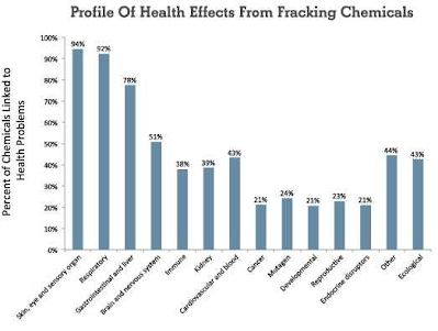 Profie Of Health Effects From Fracking Chemicals
