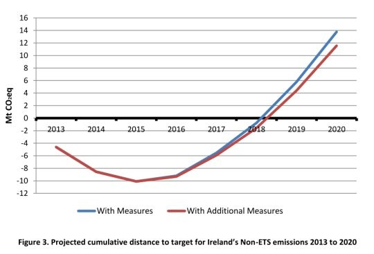 Cumulative distance to emission targets Ireland