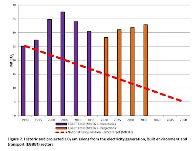 Historic and projected CO2 emissions from the electricity generation, built environment and transport sectors in Ireland