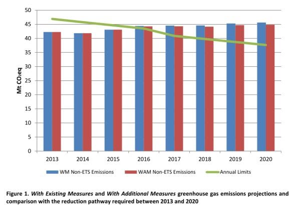 GHG emission projections Ireland