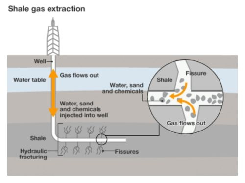 Shale Gas Extraction