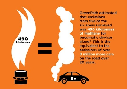 GreenPath estimated that emissions from five of the six areas surveyed was 490 kilotonnes of methane for pneumatic devices alone. This is the equivalent to the emissions of over 9 million more cars on the road over 20 years.