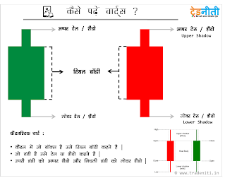 Technical Analysis - Complate Course - Share Market Classes in Pune