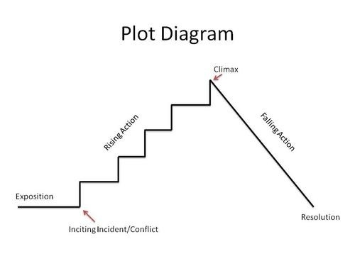 The most dangerous game plot map short story drama honors english the most dangerous game plot map ccuart Image collections