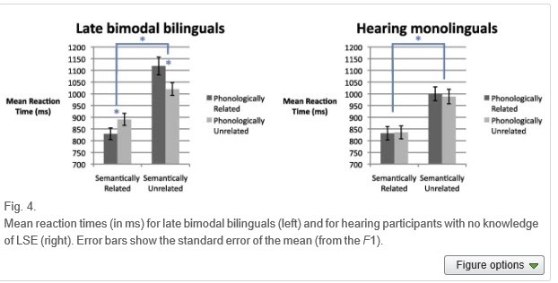 Cross-language and cross-modal activation in hearing bimodal bilinguals Fig4