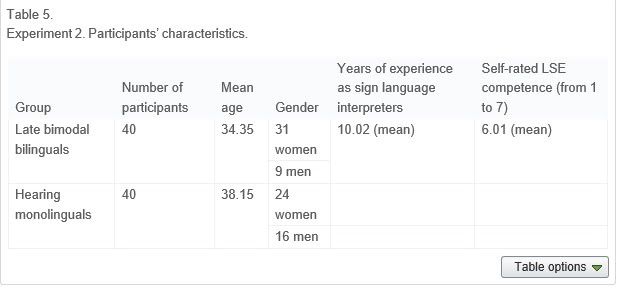 Cross-language and cross-modal activation in hearing bimodal bilinguals Table5
