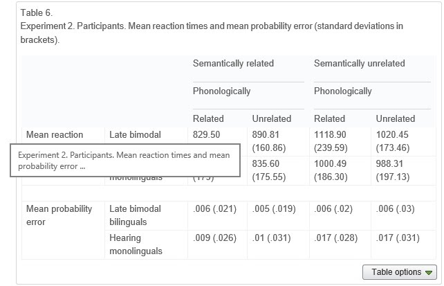 Cross-language and cross-modal activation in hearing bimodal bilinguals Table6