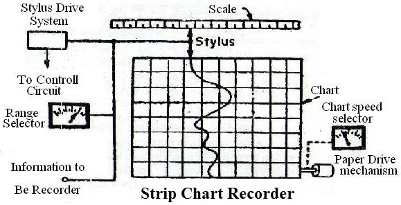 recorder Strip chart