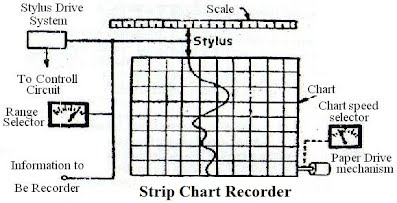 Recorders simple study i t i