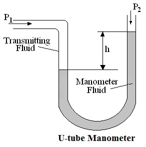 a device to measure the of an enclosed gas is called a pressure gauge or  manometer  the pressure of a gas can be measured with a u-tube manometer as