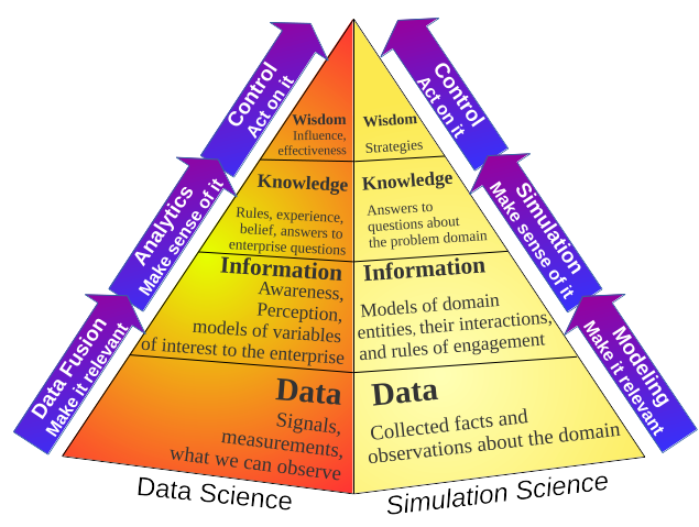 S3 Data Science and the Knowledge Pyramid