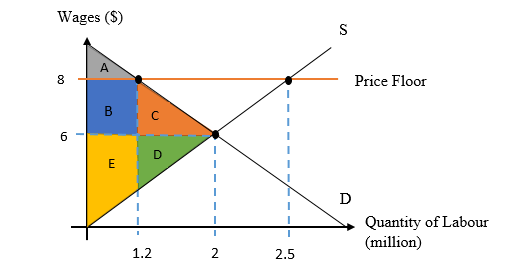 Based On The Diagram Above, We Assume That The Market Equilibrium Price Is  $6 And Equilibrium Quantity Is 2 Million. When The Minimum Wage Is Set By  $8, ...