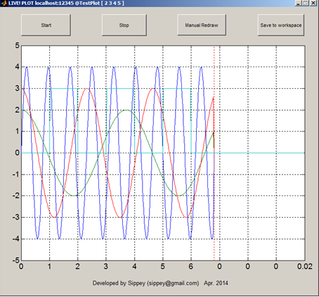 General TCPIP/Serial Live Plot Utility for MATLAB - Sippey Fun Labs