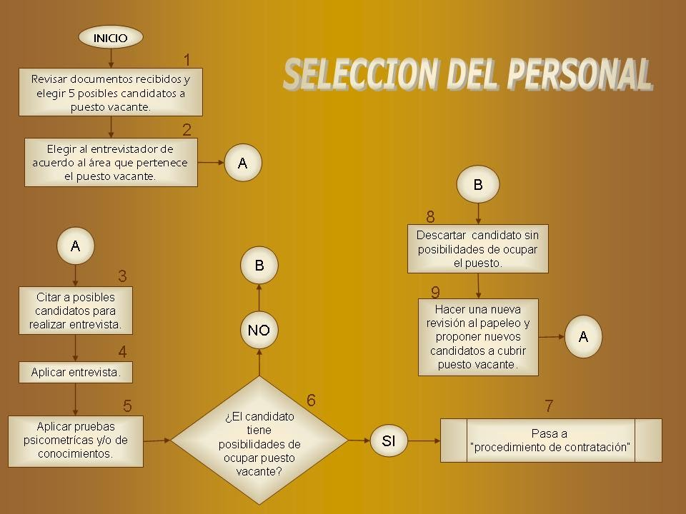 Diagrama De Flujo Recursos Humanos Image Collections How To Guide And Refrence