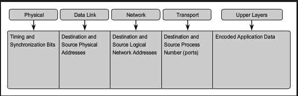 Network Adressing - Computer Networking 1