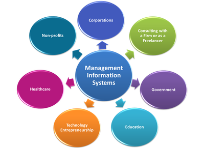 management and information systems An online mba in management information systems degree program provides the leadership skills, business knowledge, and technical competencies needed for high-end positions in the management information systems field.
