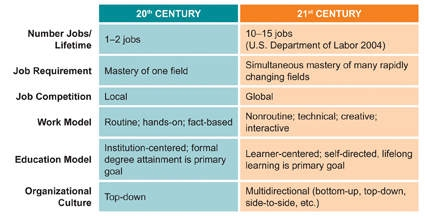 Core SubjectsRs And St Century Themes SkillsofthestCentury - 21st century lesson plan template