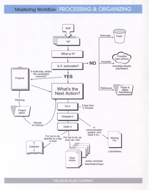 this workflow diagram sums up the principles  i have it posted everywhere  that i work: