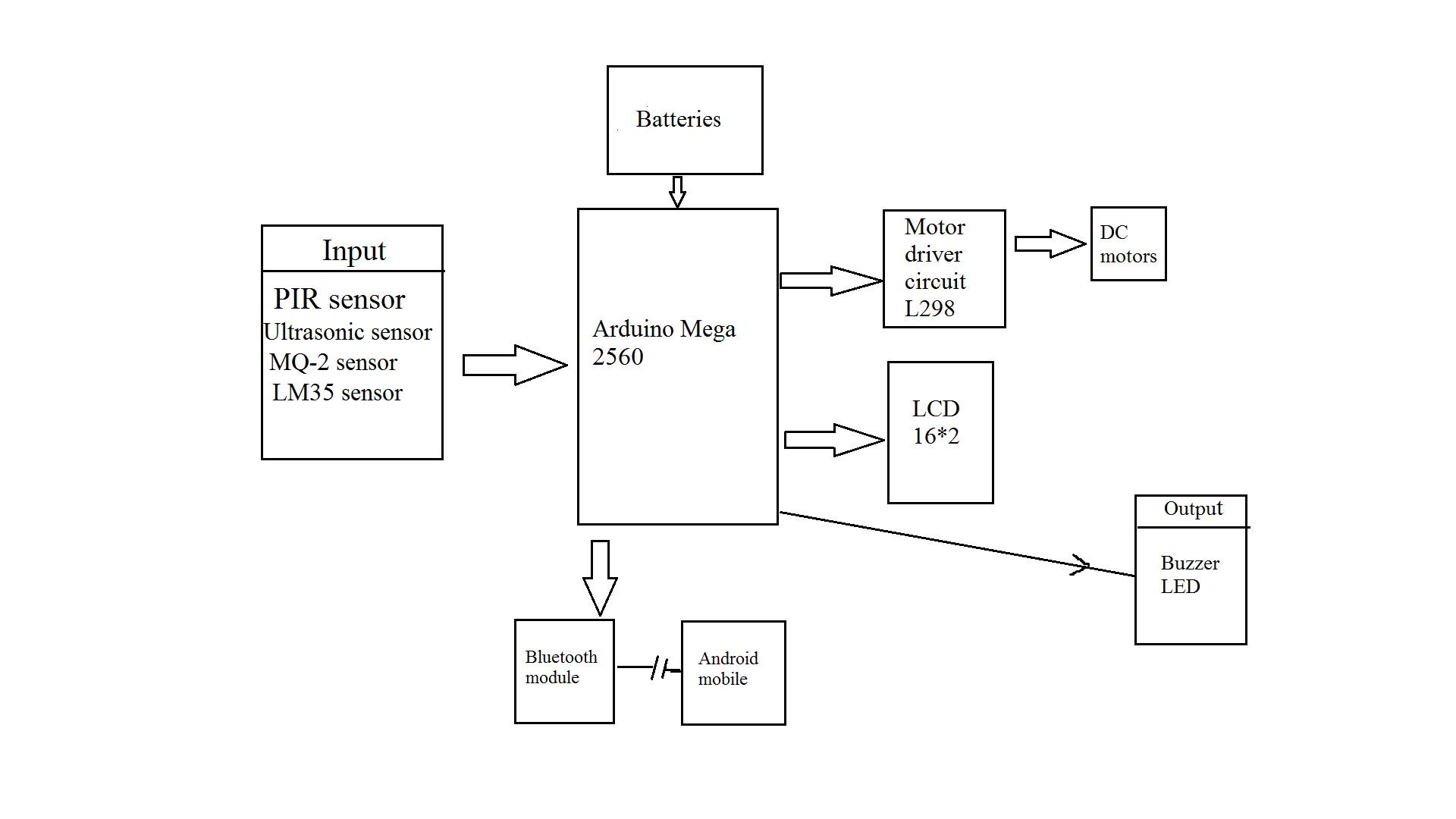 3) Block Diagram - Smart RobocarGoogle Sites