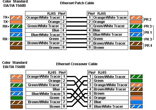 cat5 patch cable wiring diagram wiring diagrams and schematics difference between cat 5 and 6 cable patch wiring