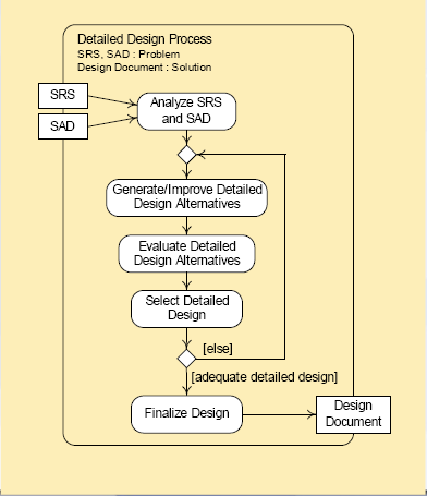 Detail Design Process Software Engineering