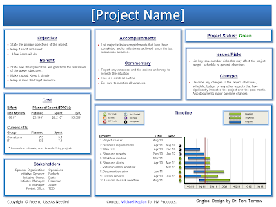 Example Artifacts SoftPMO Project Management Toolkit – Project Management Report