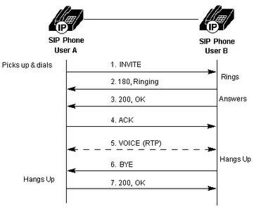 sip diagram wiring diagramsipcallflow softswitchngnbasic call flow diagram