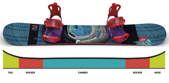 types of snowboards sojung lim1326
