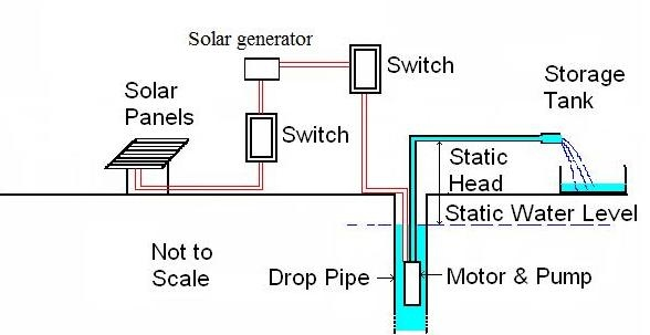 Xantrex 1800 Solar Generator Wiring Diagram | Wiring ... on