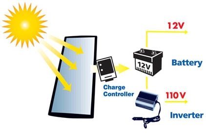 Sunforce Solar Charger Amp Ups Battery Backup Working
