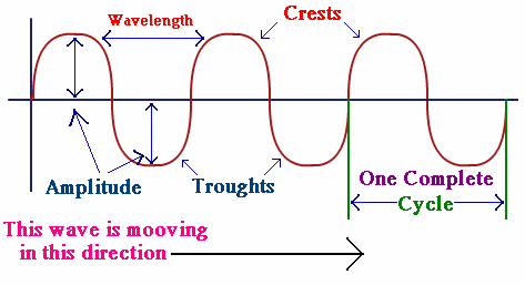 Various - Amplitude Of Chance: The Horizon Of Occurrences