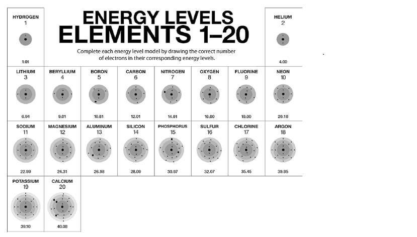 Energy level models sophie science notebook the rows across on the periodic table are called periods urtaz Images