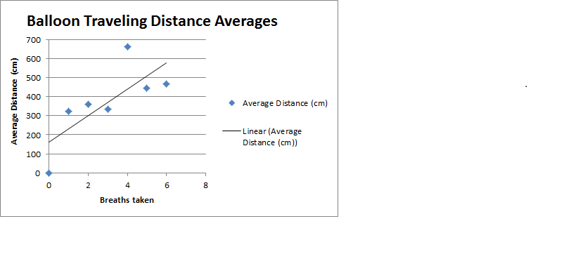 how to draw line of best fit science graph