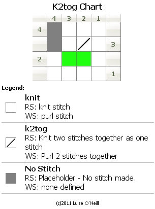 Reading Charts   Impeccable Knits: Shifting Stitches