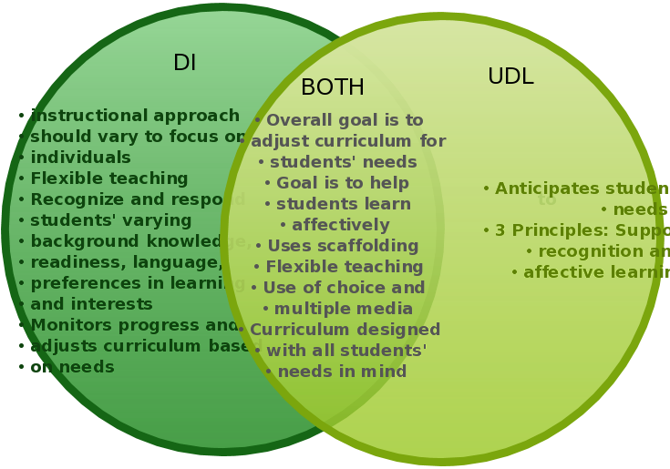 Udl Differentiated Instruction Resource Directory
