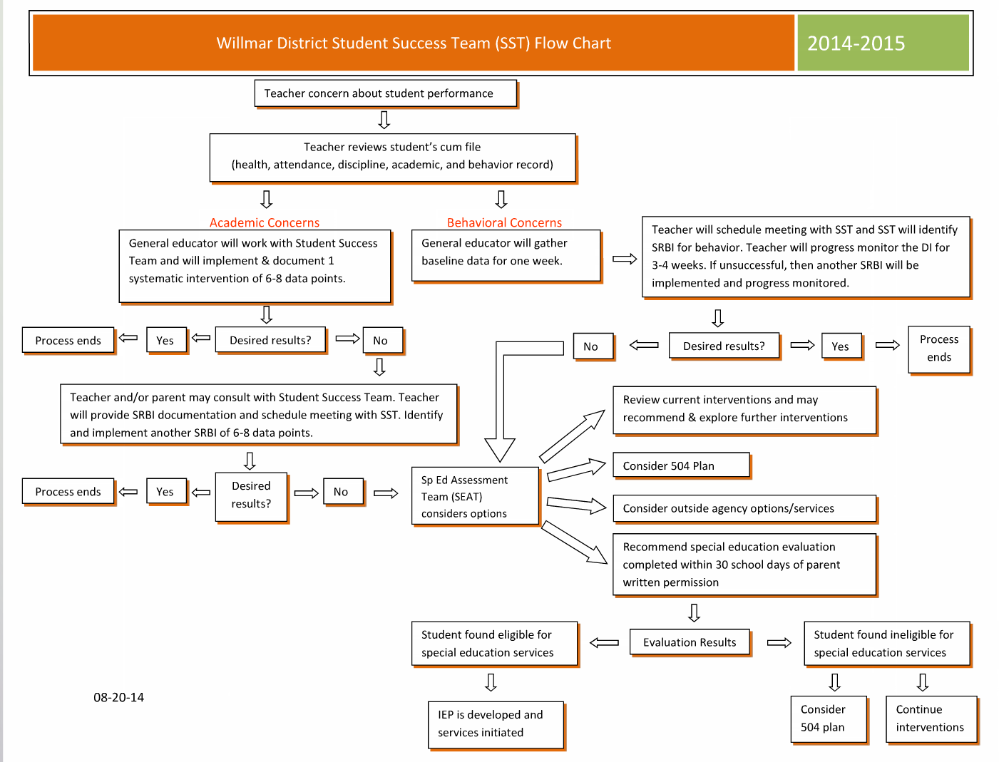 Special Education Referral Process Flowchart