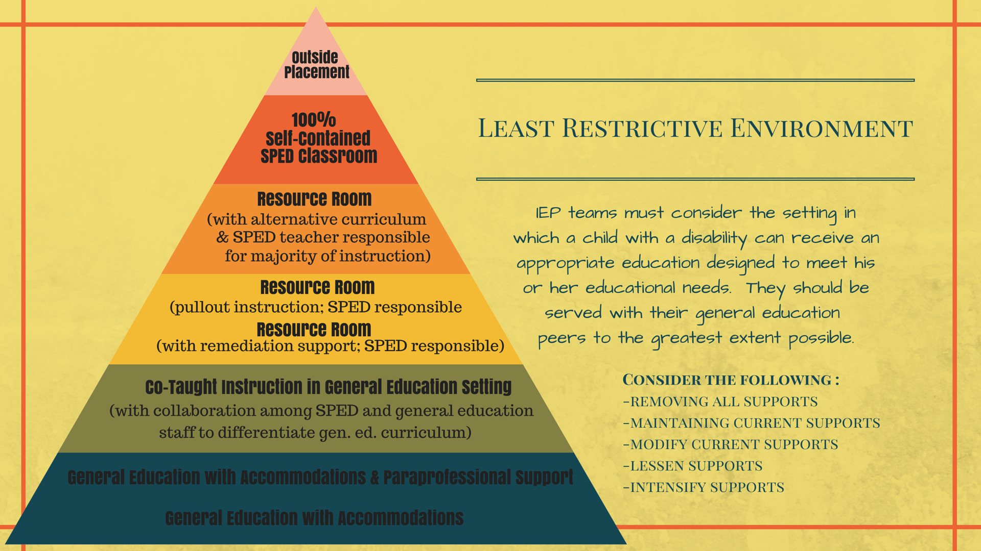 research papers on least restrictive environment The least restrictive environment (lre) requirement is often referred to as mainstreaming  letters & paper trails lre/inclusion mediation  research based.