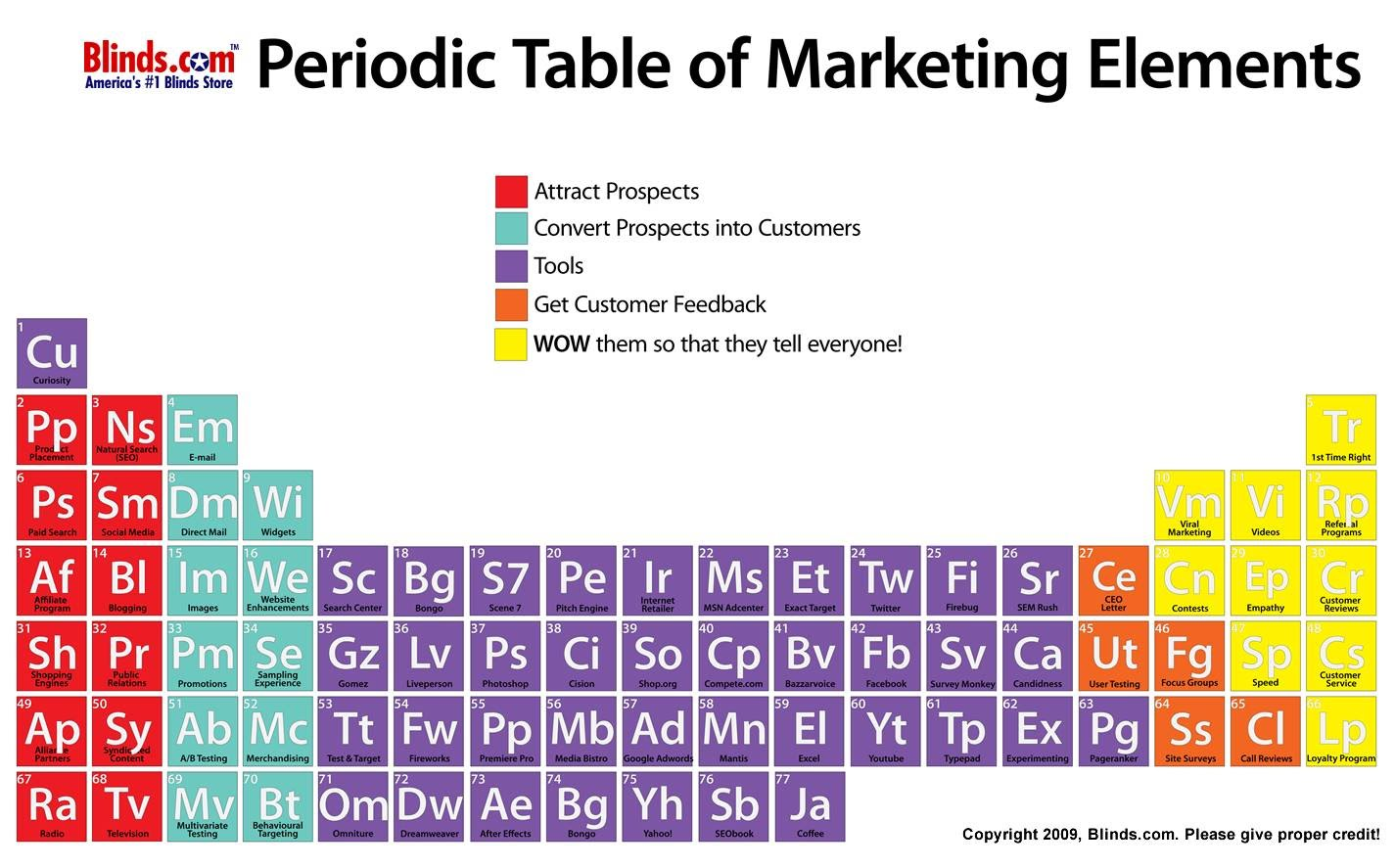 Strategic choices in a seemingly uncertain world blinds blinds periodic table of marketing urtaz Image collections