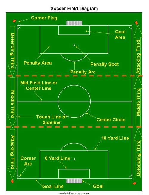 soccer field positions names