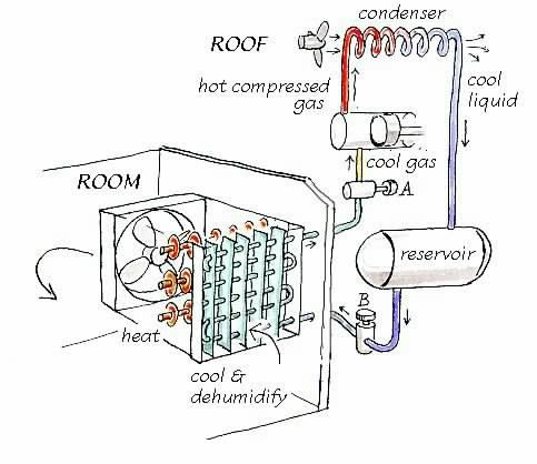 how to put freon in wall ac unit