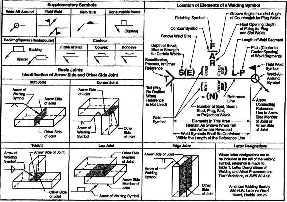 Supplementary Symbols Amp Location Of Elements Of A Welding