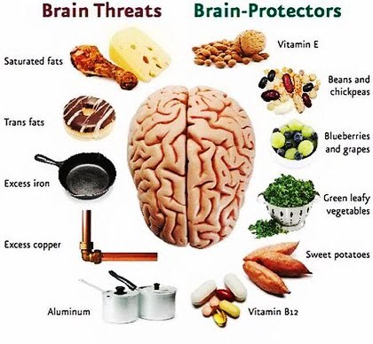 Natural Medicine For Brain