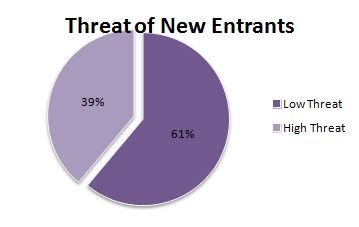 porters five forces the threat of new entrants low essay Five competitive forces in the biotechnology  forces in the biotechnology industry and  is bright 4 porter's five forces 4 threat of new entrants 4.