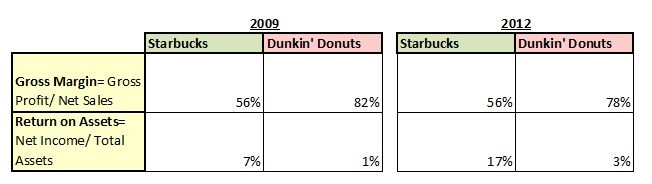 dunkin donuts income statement 2011