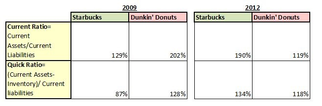 pest analysis of dunkin donuts