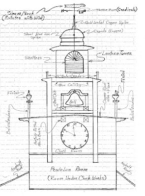Steeple Diagram