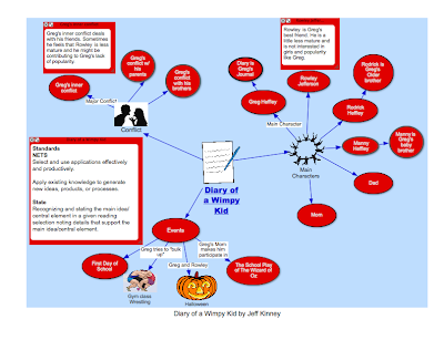 Inspiration Concept Map - Ms. McSpadden's Cl on inspiration concept art, inspiration graphic organizer, inspiration software, inspiration essay, inspiration map templates, inspiration theory,
