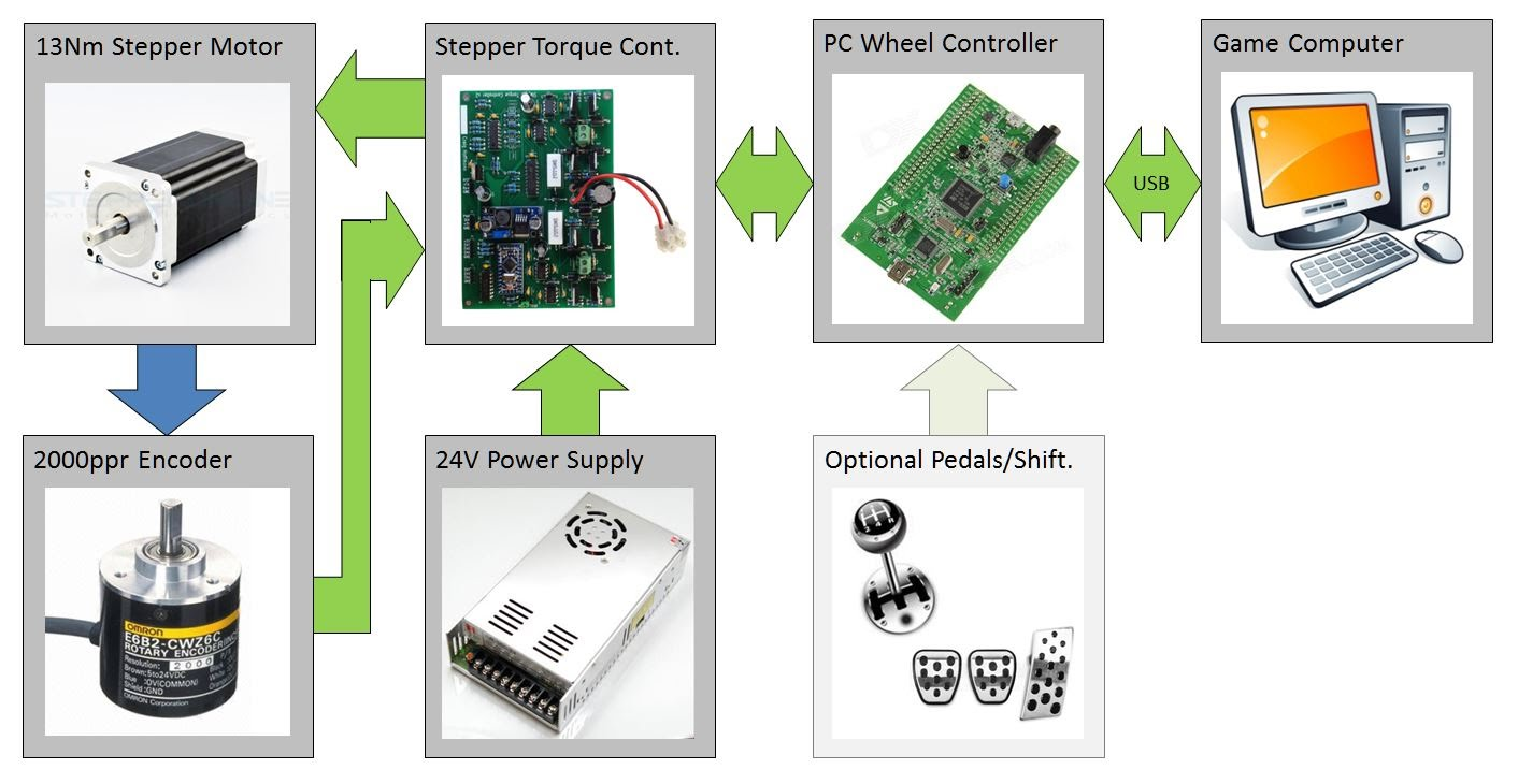 Step 3c - Check the STM32 board and MMos firmware are detected by