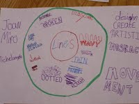 1 circle map stethinkingmaps below are pictures of some of the circle maps that students and their teachers at st elizabeth of hungary created sciox Gallery