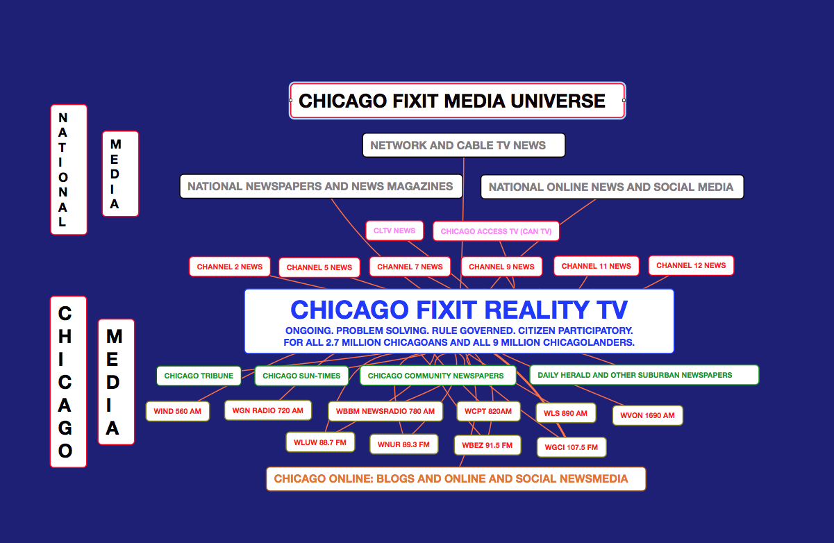 https://sites.google.com/site/stevesewallcv/home/CHICAGO%20FIXIT%20MEDIA%20UNIVERSE.png?attredirects=0